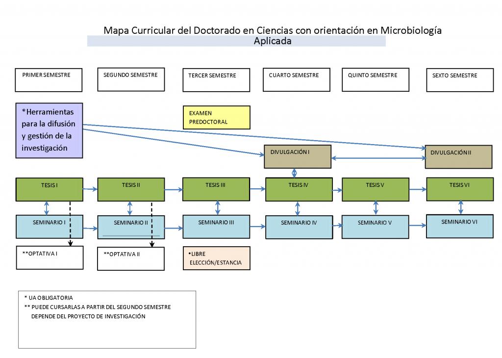 Mapa-Curricular Microbiología