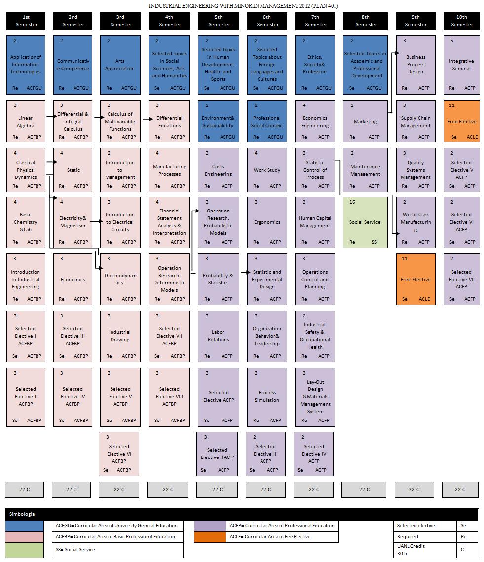 curricular map IIA