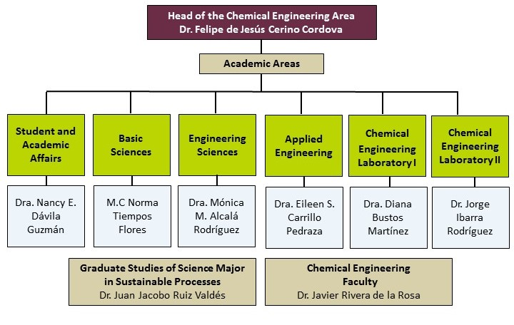pag-web-chemical-engineering-organization-chart